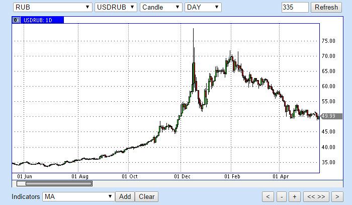 курс рубль доллар